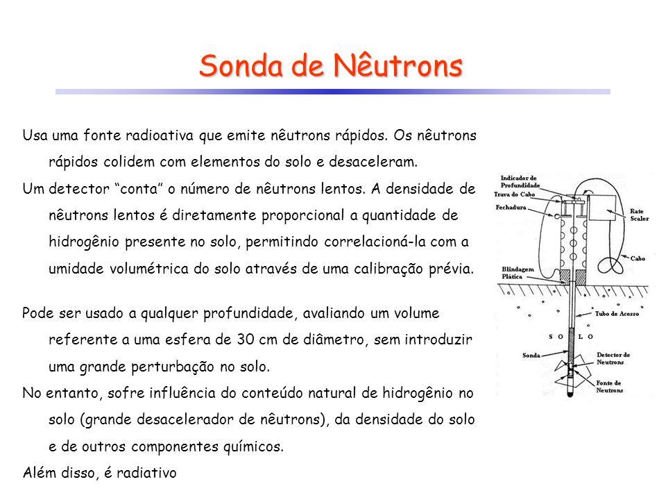 Sonda de Nêutrons Usa uma fonte radioativa que emite nêutrons rápidos. Os nêutrons rápidos colidem com elementos do solo e desaceleram.