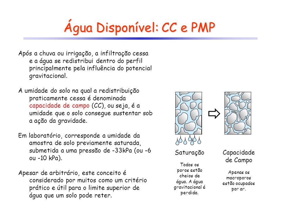 Água Disponível: CC e PMP