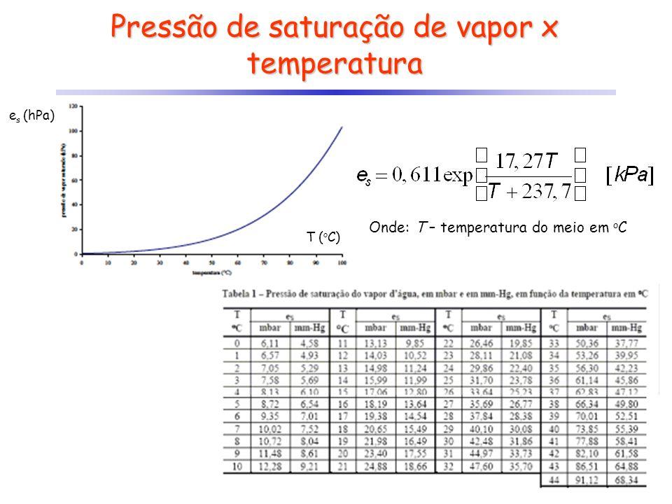 Pressão de saturação de vapor x temperatura