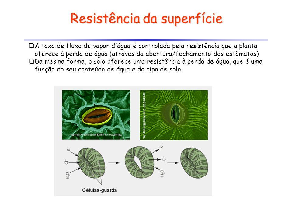 Resistência da superfície