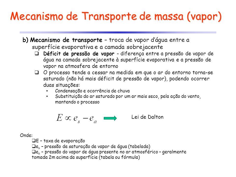Mecanismo de Transporte de massa (vapor)