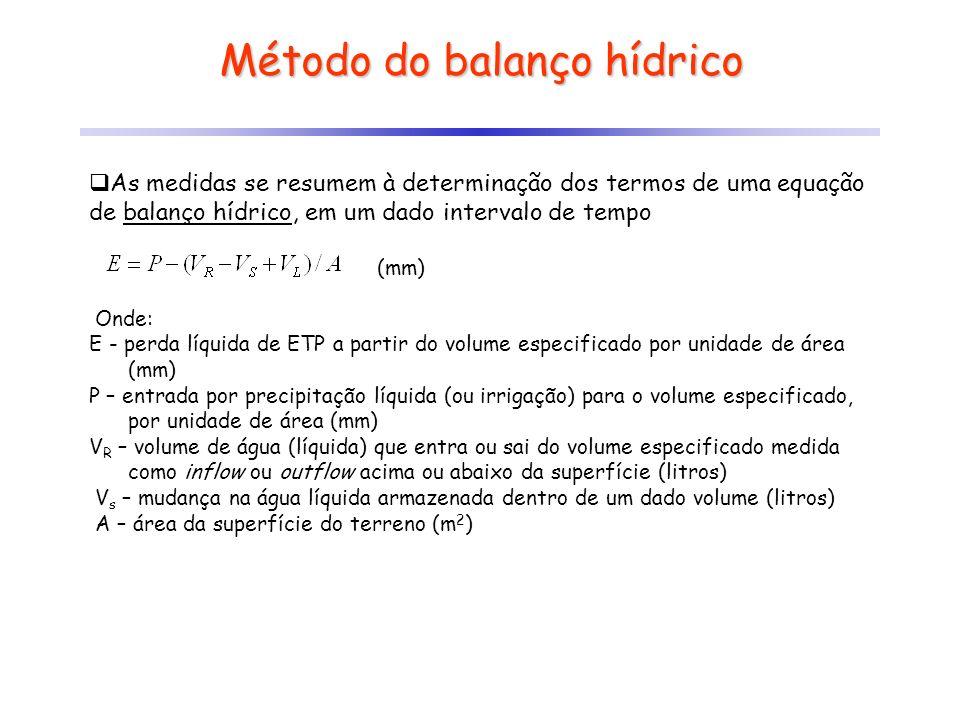 Método do balanço hídrico