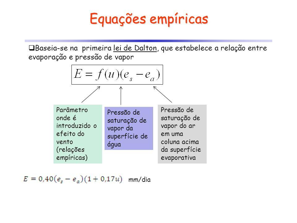 Equações empíricas Baseia-se na primeira lei de Dalton, que estabelece a relação entre evaporação e pressão de vapor.