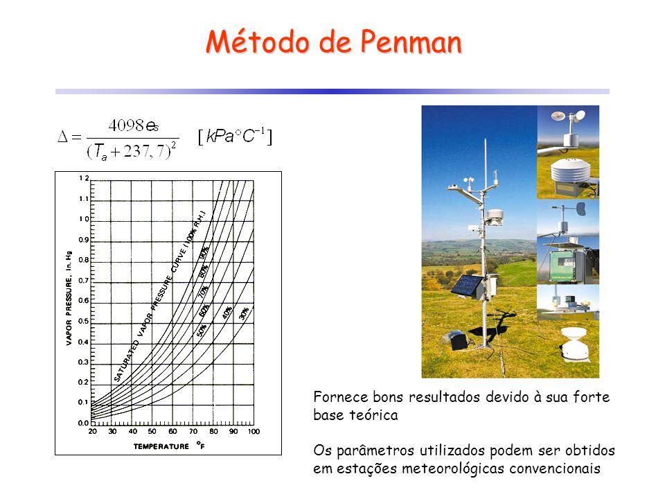 Método de Penman Fornece bons resultados devido à sua forte base teórica.