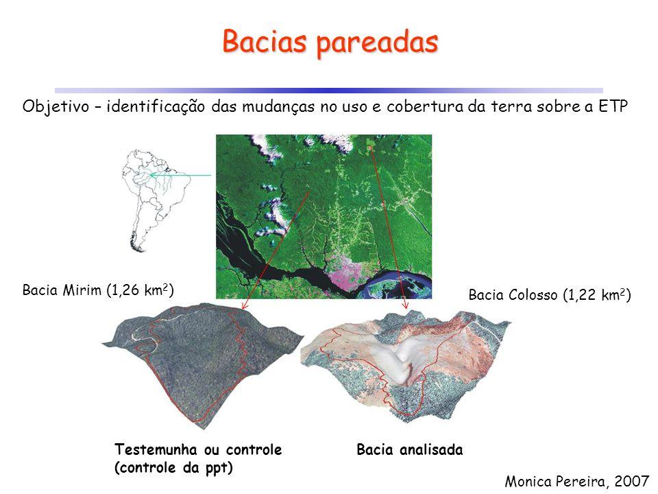 Bacias pareadas Objetivo – identificação das mudanças no uso e cobertura da terra sobre a ETP. Bacia Mirim (1,26 km2)