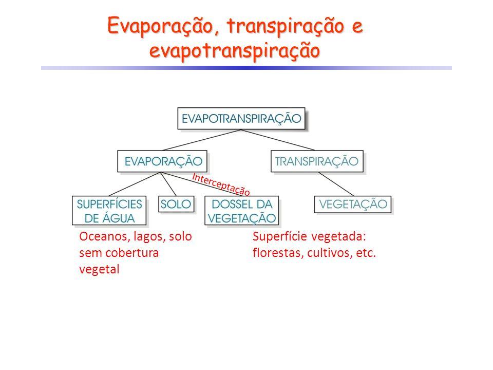 Evaporação, transpiração e evapotranspiração