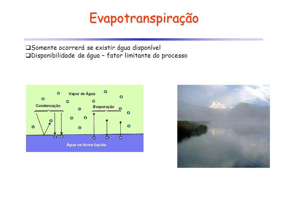 Evapotranspiração Somente ocorrerá se existir água disponível