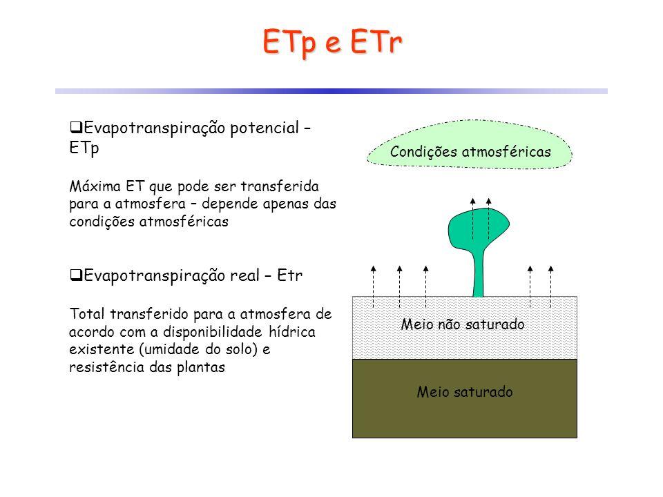 ETp e ETr Evapotranspiração potencial – ETp