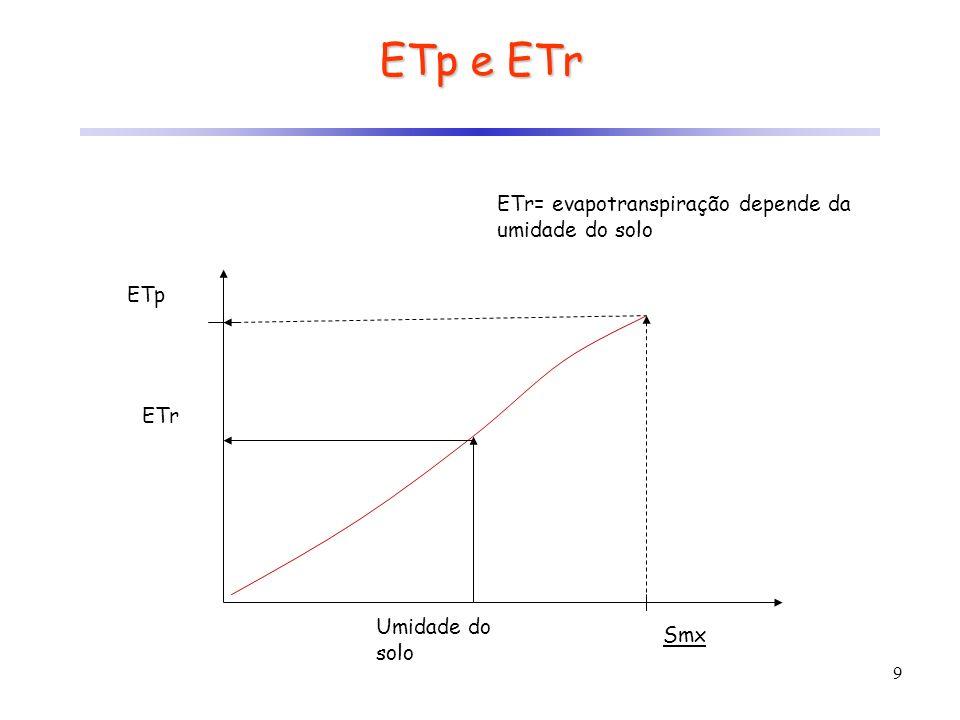 ETp e ETr ETr= evapotranspiração depende da umidade do solo ETp ETr