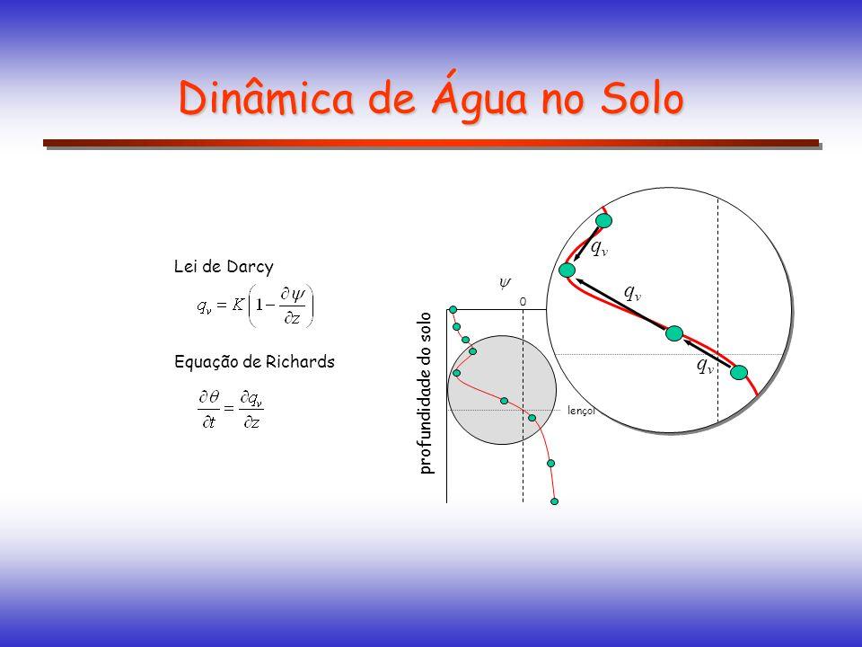 Dinâmica de Água no Solo