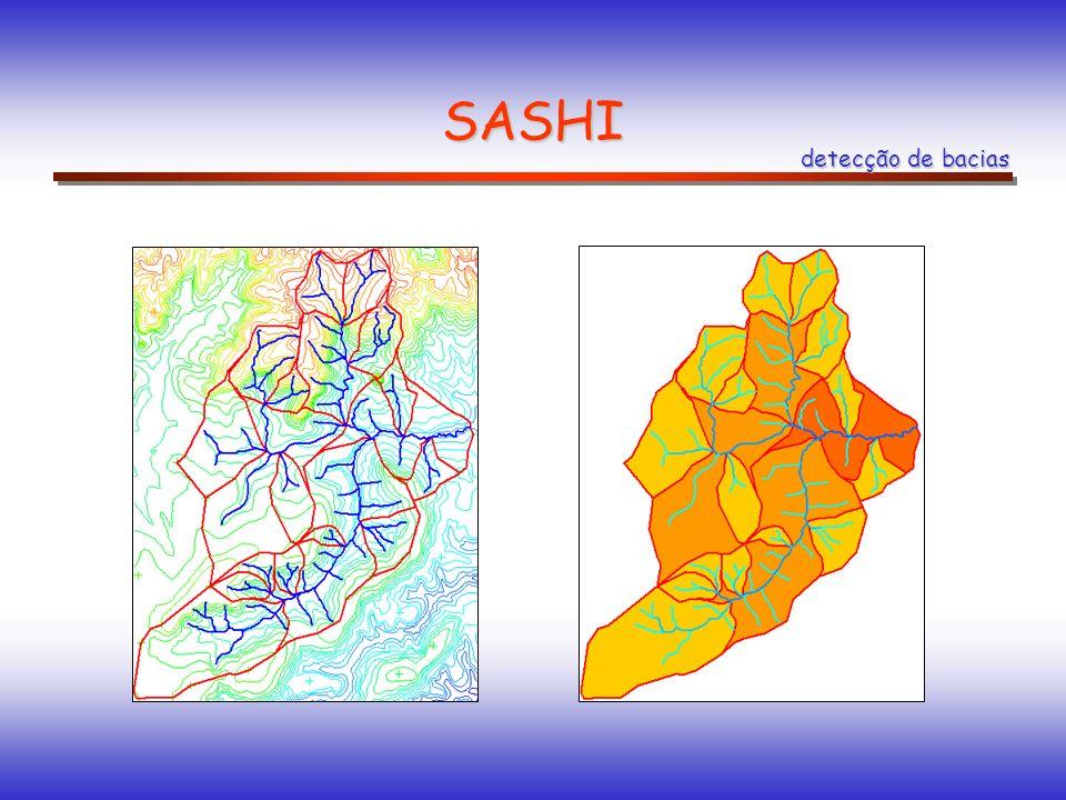 SASHI detecção de bacias
