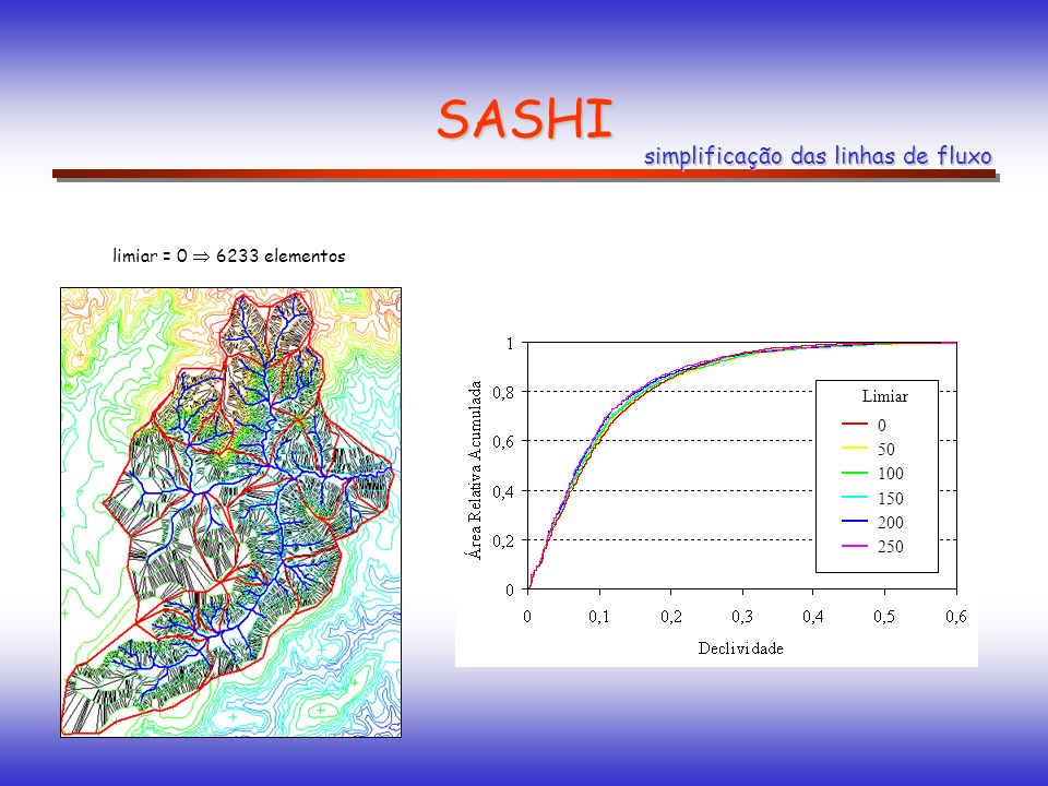 SASHI simplificação das linhas de fluxo limiar = 0  6233 elementos