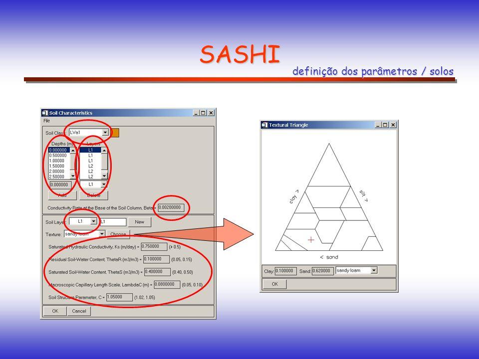 SASHI definição dos parâmetros / solos