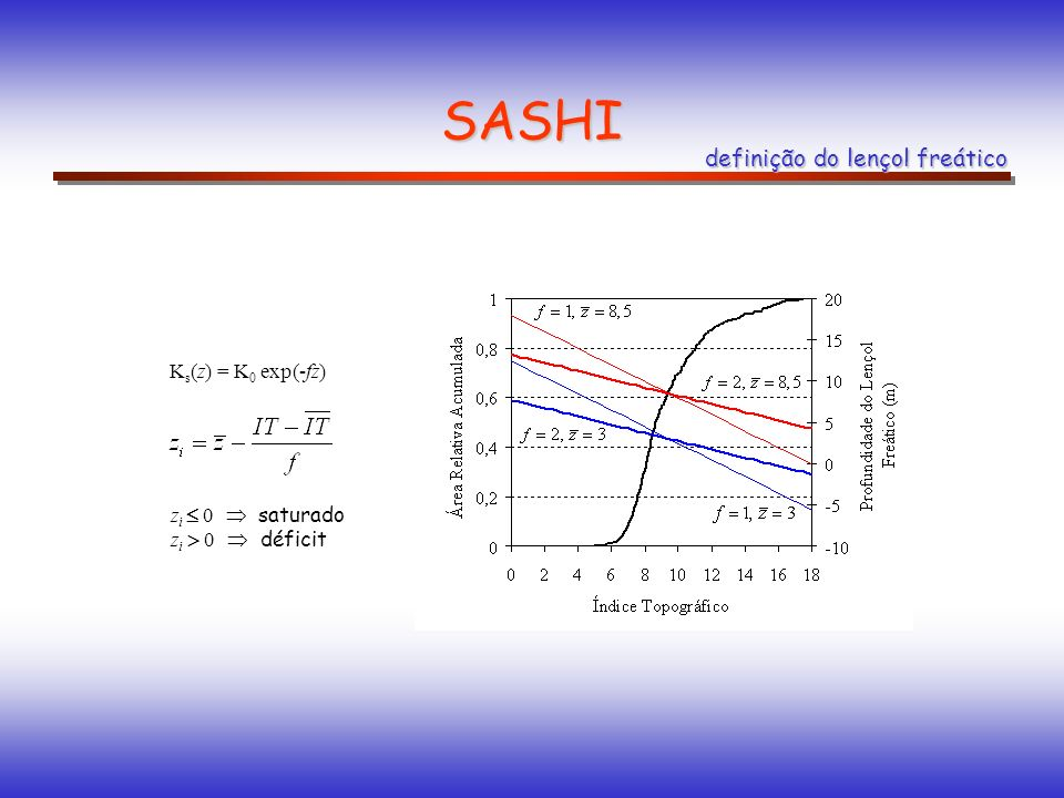 SASHI definição do lençol freático Ks(z) = K0 exp(-fz)