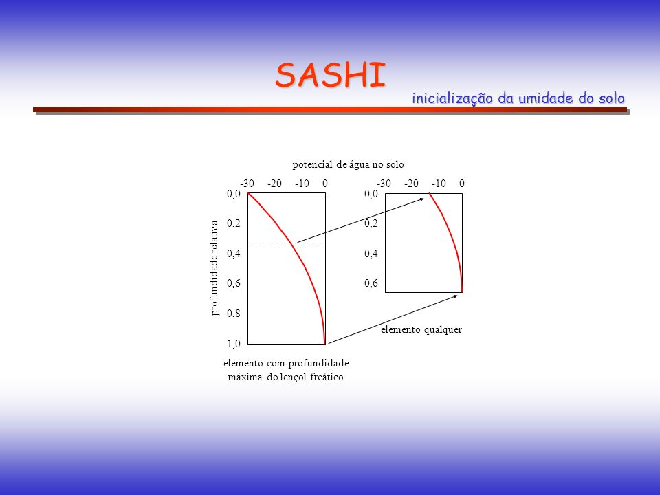 SASHI inicialização da umidade do solo potencial de água no solo -30