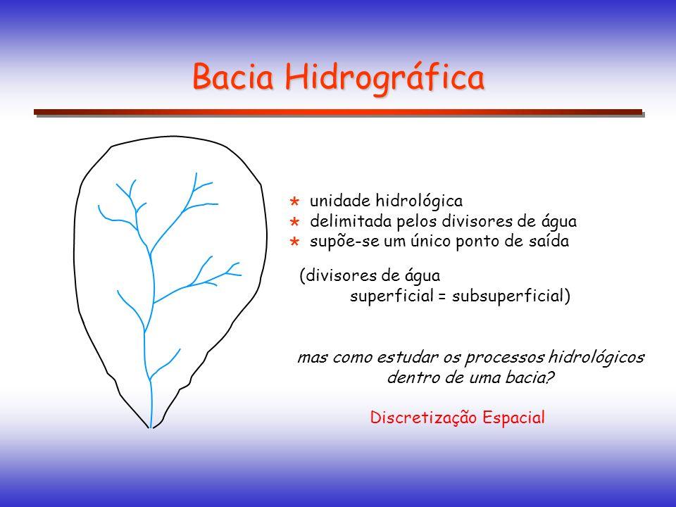Bacia Hidrográfica unidade hidrológica