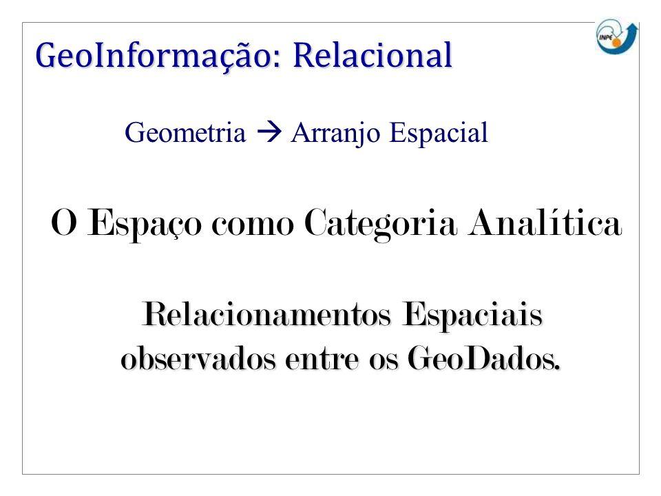 Relacionamentos Espaciais observados entre os GeoDados.
