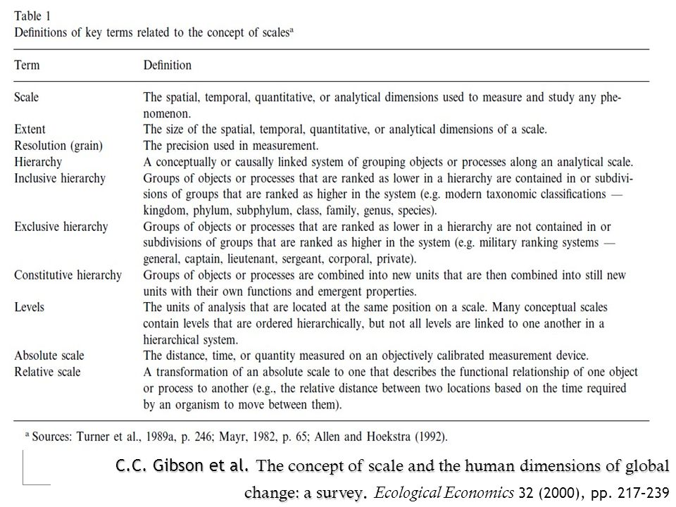 C.C. Gibson et al. The concept of scale and the human dimensions of global