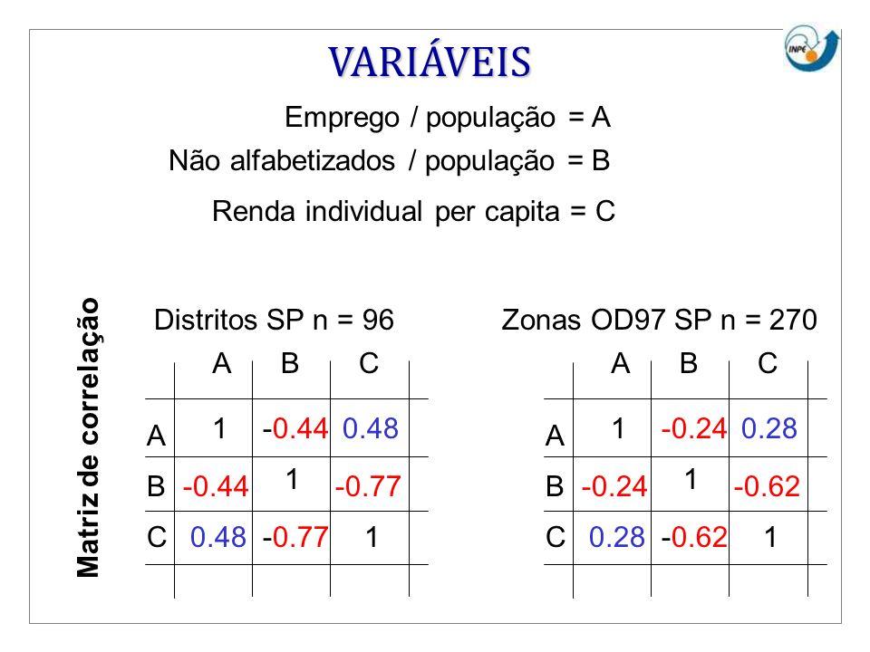 VARIÁVEIS Emprego / população = A Não alfabetizados / população = B
