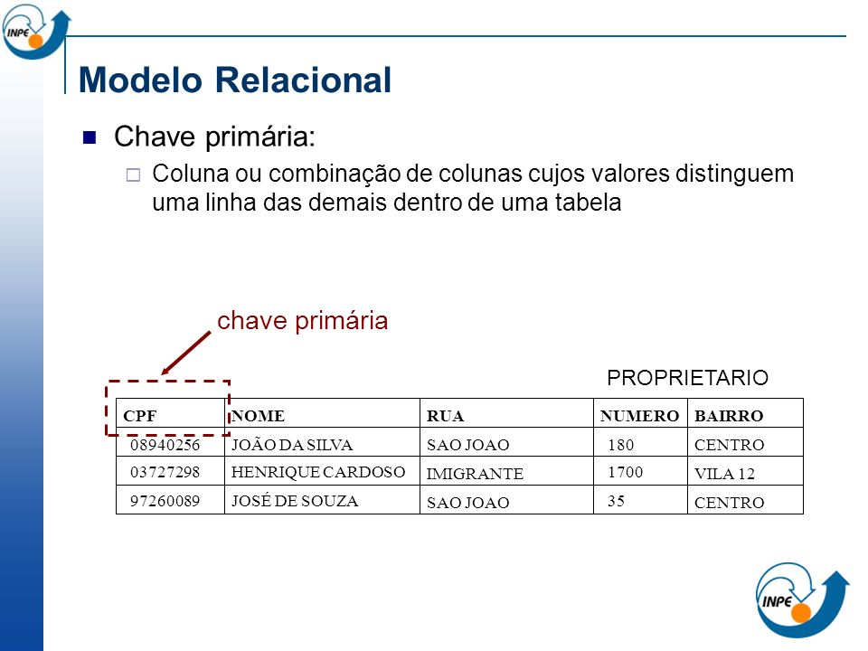 Modelo Relacional Chave primária: chave primária