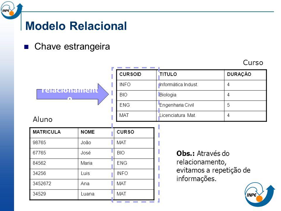 Modelo Relacional Chave estrangeira Curso relacionamento Aluno
