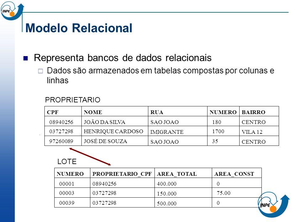 Modelo Relacional Representa bancos de dados relacionais