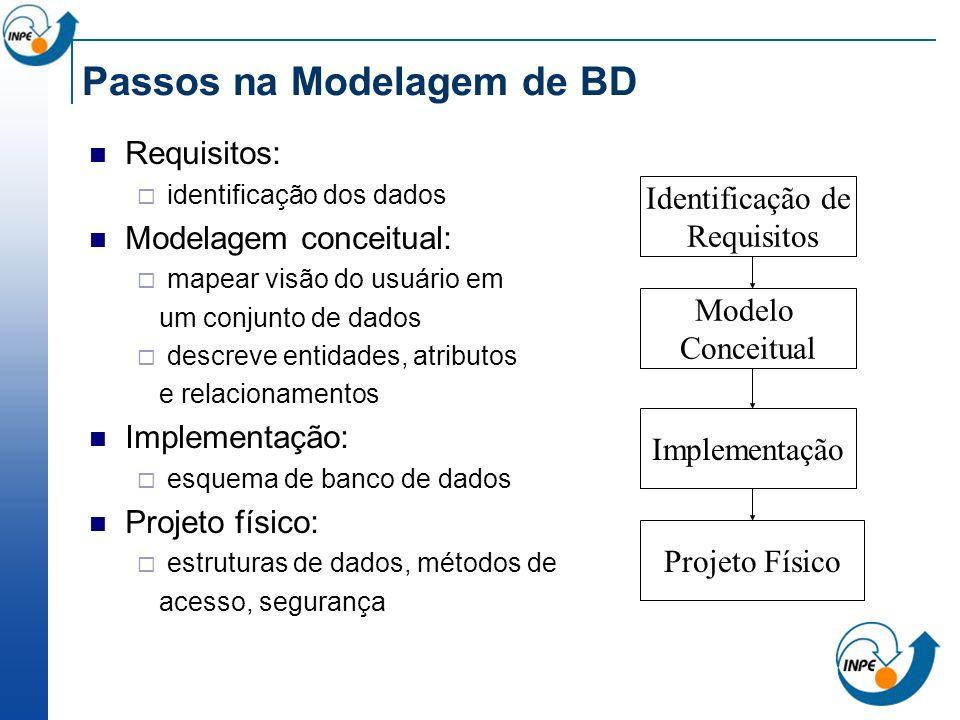 Passos na Modelagem de BD