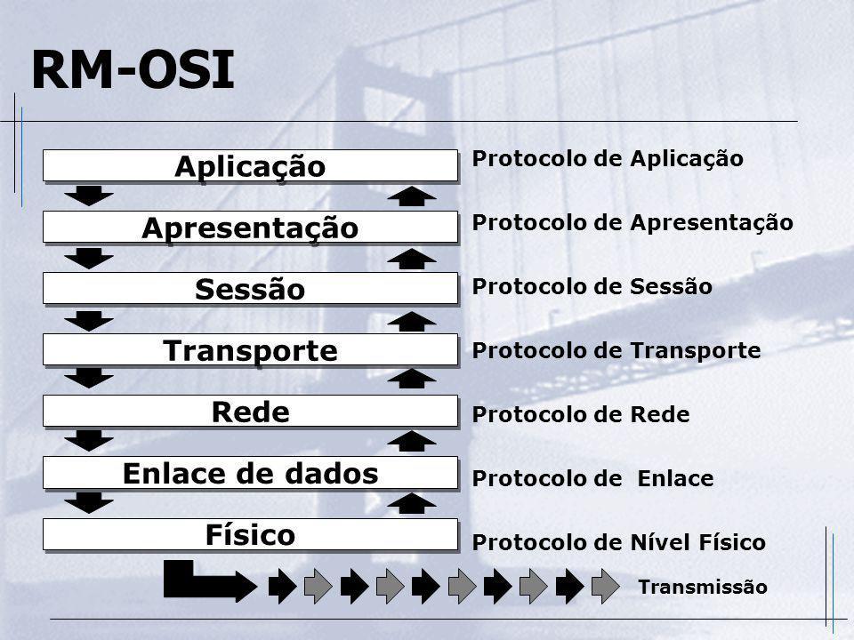RM-OSI Aplicação Apresentação Sessão Transporte Rede Enlace de dados