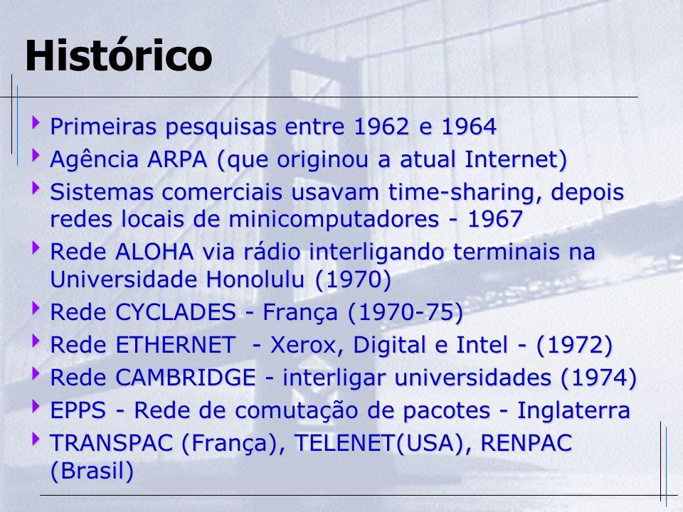 Histórico Primeiras pesquisas entre 1962 e 1964