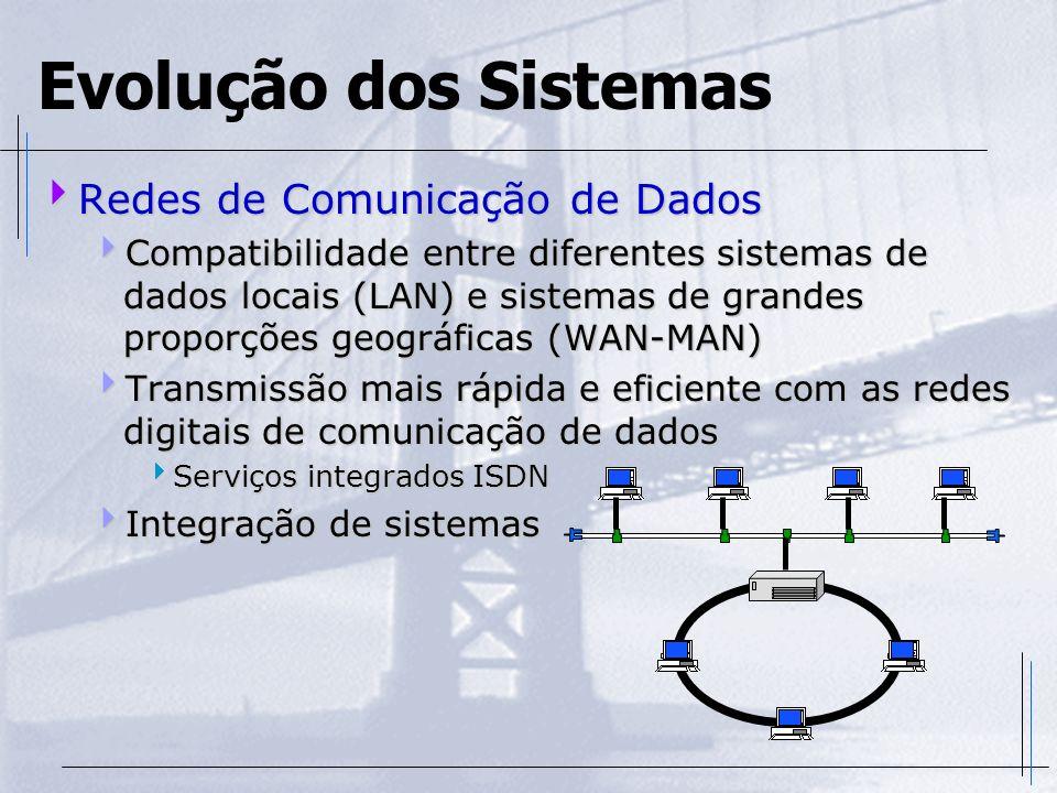 Evolução dos Sistemas Redes de Comunicação de Dados