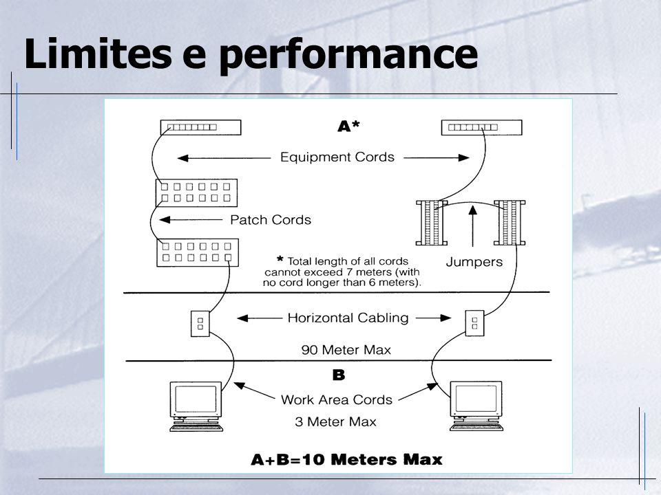 Limites e performance