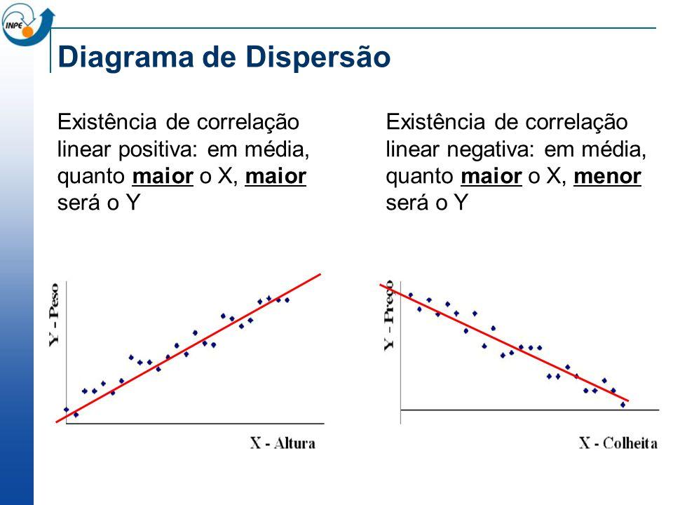 Diagrama de Dispersão Existência de correlação linear positiva: em média, quanto maior o X, maior será o Y.
