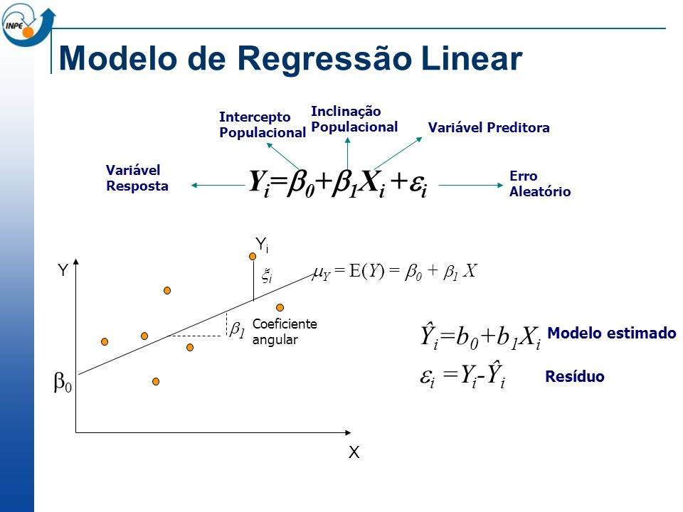 Modelo de Regressão Linear