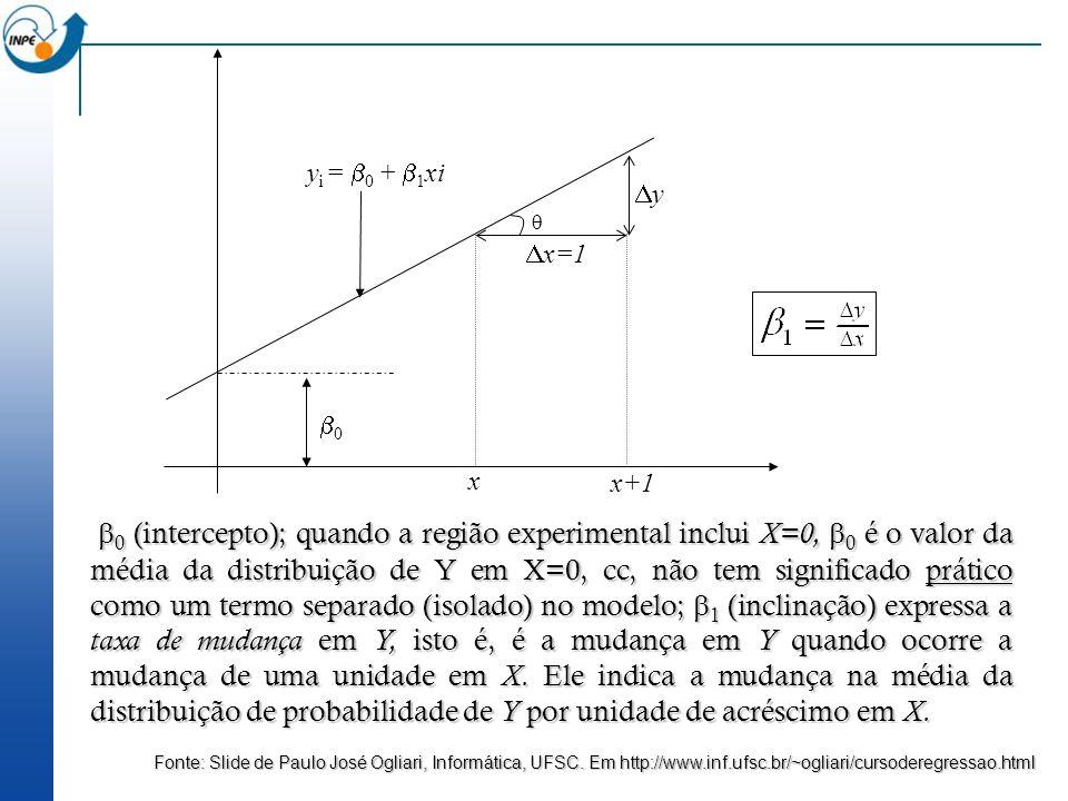 0  x. x+1. x=1. y. yi = 0 + 1xi.
