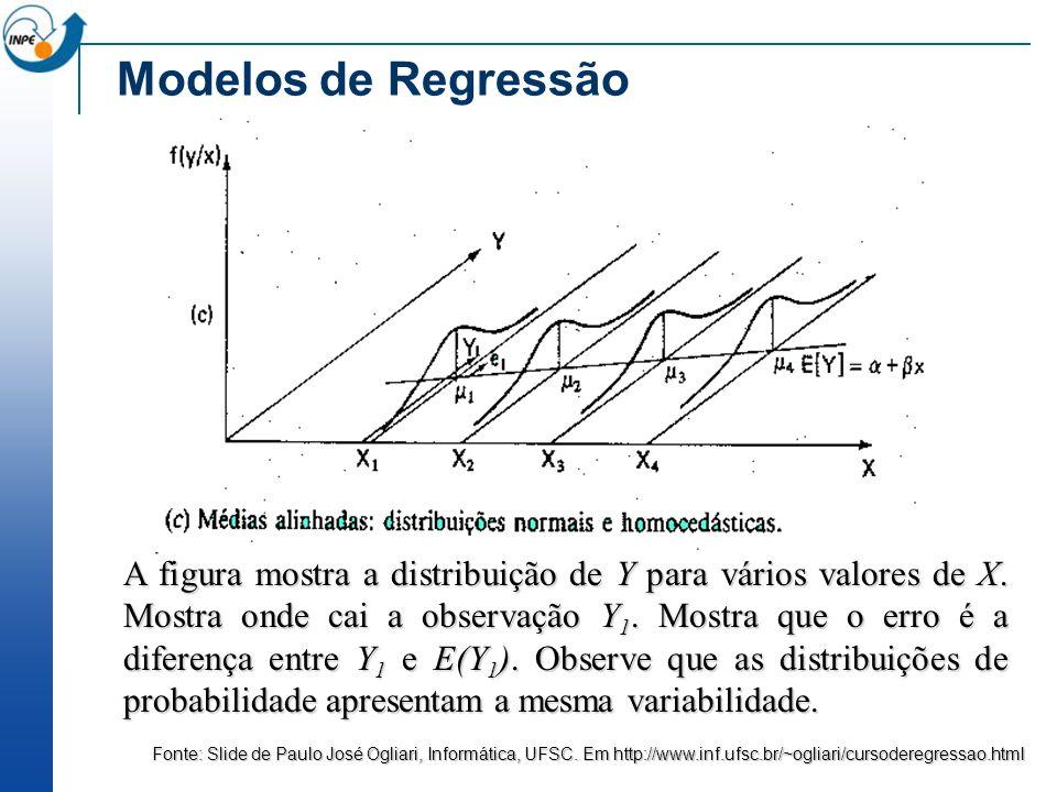 Modelos de Regressão