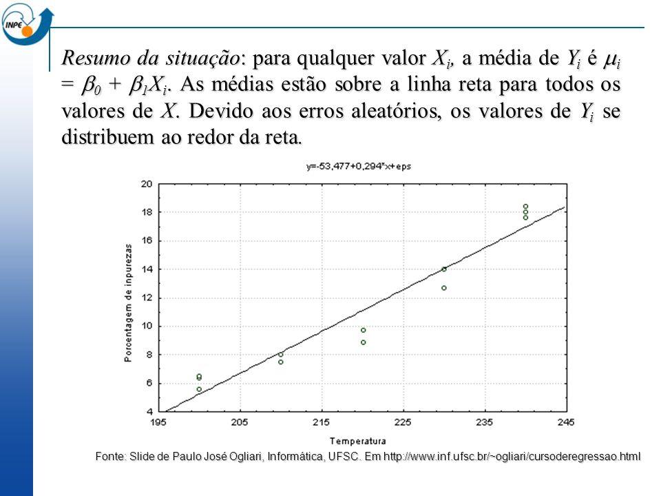 Resumo da situação: para qualquer valor Xi, a média de Yi é i = 0 + 1Xi. As médias estão sobre a linha reta para todos os valores de X. Devido aos erros aleatórios, os valores de Yi se distribuem ao redor da reta.