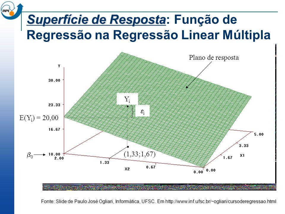 Superfície de Resposta: Função de Regressão na Regressão Linear Múltipla