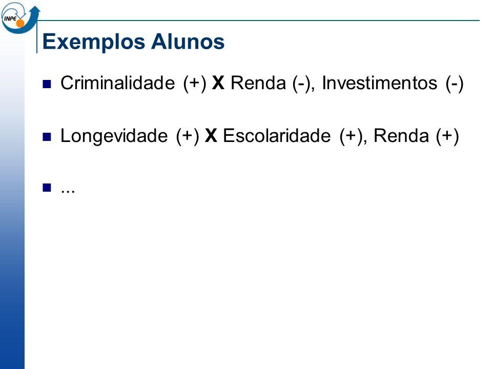 Exemplos Alunos Criminalidade (+) X Renda (-), Investimentos (-)