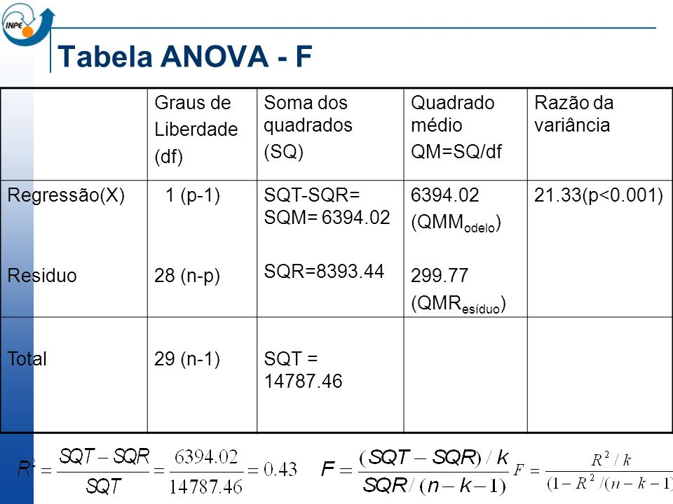 Tabela ANOVA - F Graus de Liberdade (df) Soma dos quadrados (SQ)