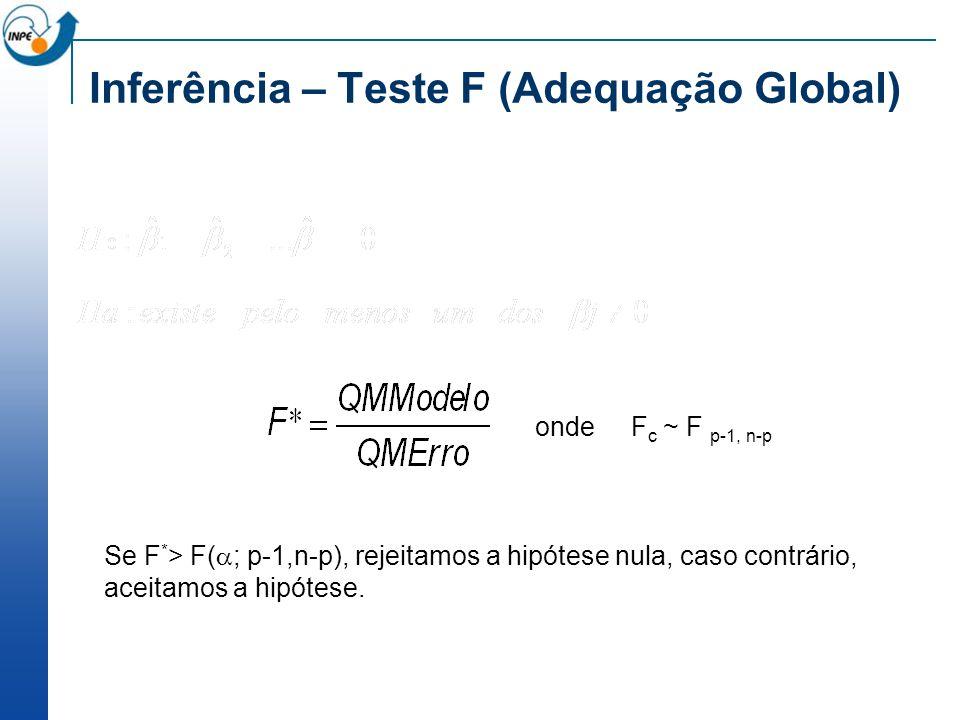 Inferência – Teste F (Adequação Global)