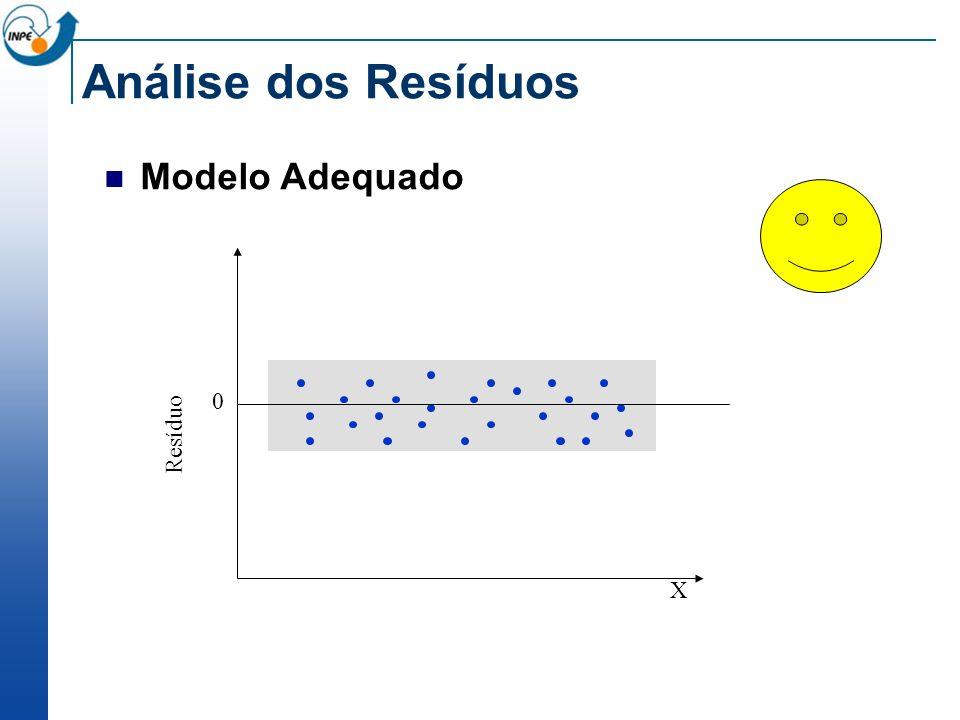 Análise dos Resíduos Modelo Adequado Resíduo X