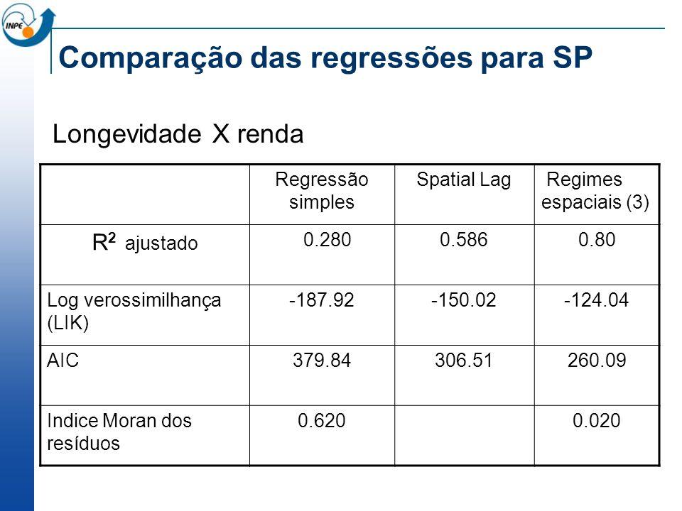 Comparação das regressões para SP