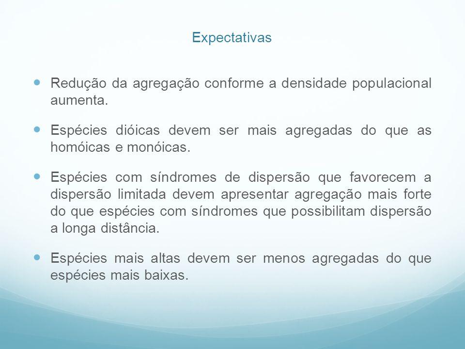 Expectativas Redução da agregação conforme a densidade populacional aumenta.