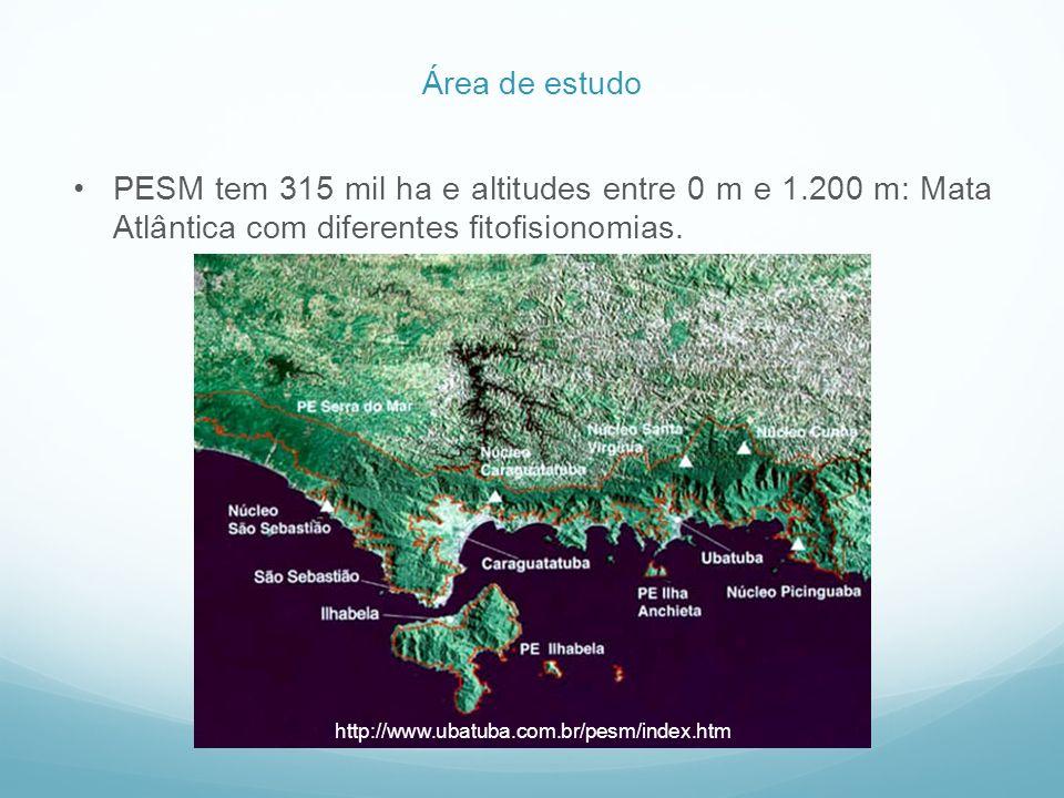 PESM tem 315 mil ha e altitudes entre 0 m e 1