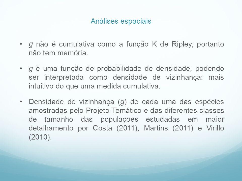 Análises espaciais g não é cumulativa como a função K de Ripley, portanto não tem memória.