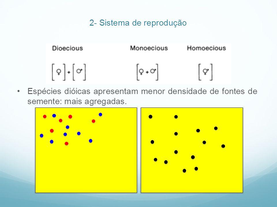 2- Sistema de reprodução