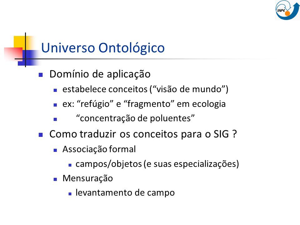 Universo Ontológico Domínio de aplicação