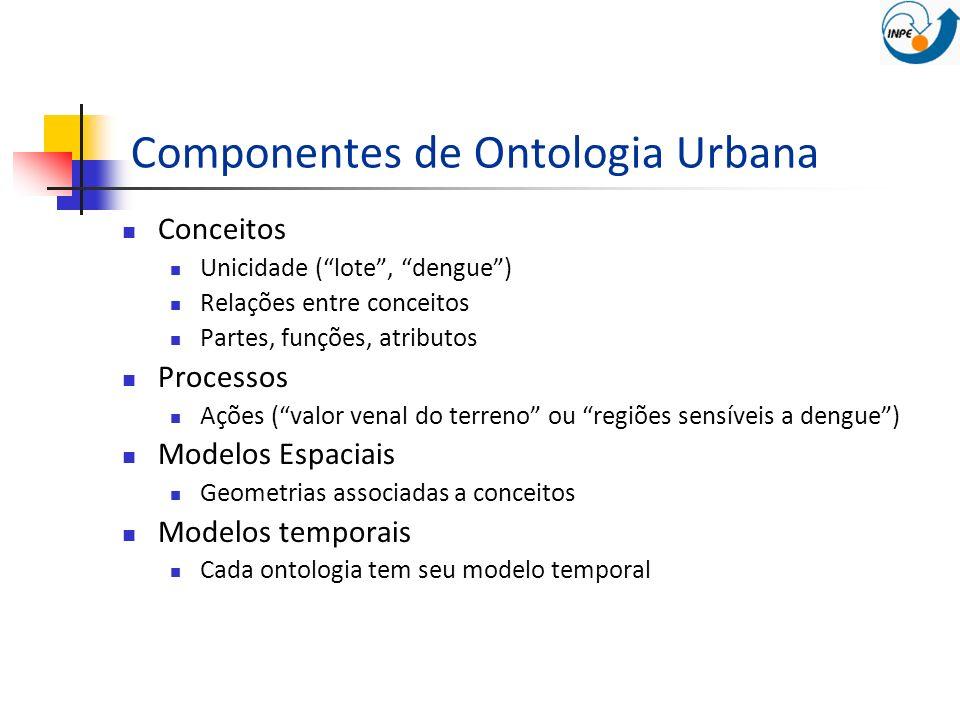 Componentes de Ontologia Urbana