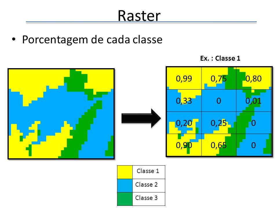 Raster Porcentagem de cada classe 0,99 0,75 0,80 0,33 0,01 0,20 0,25
