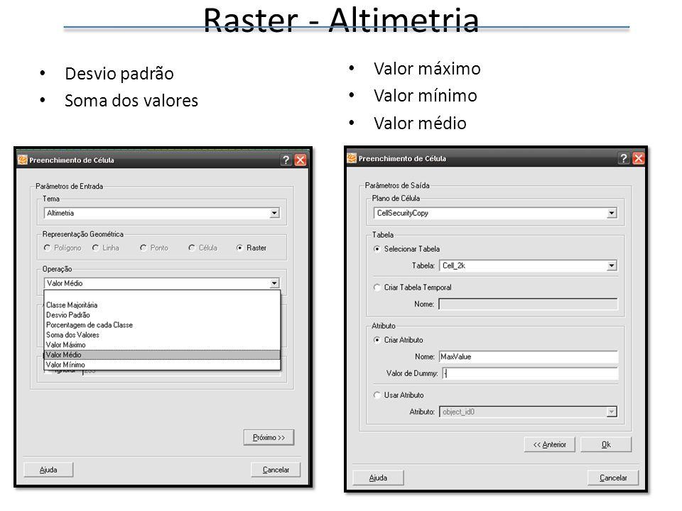 Raster - Altimetria Valor máximo Desvio padrão Valor mínimo